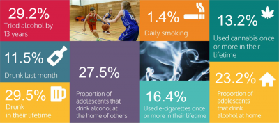 Planet Youth - Substance Use Key Findings